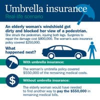 What is Umbrella Insurance? Do I need it?